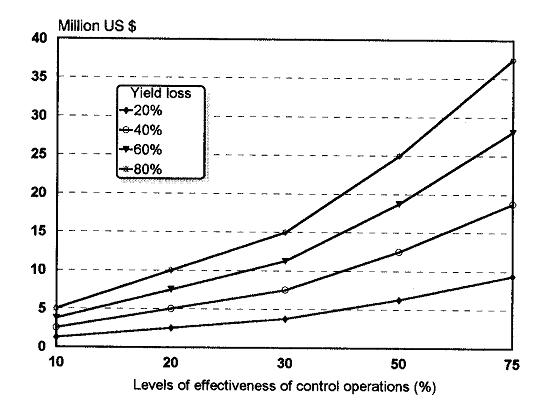 Krall, S. et al. (1997): Article - Economics of desert locust control
